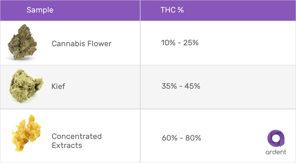 THC Dosing guide flower kief concentrates